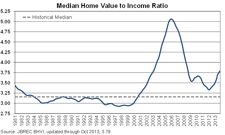 Median Home Value to Income Ratio