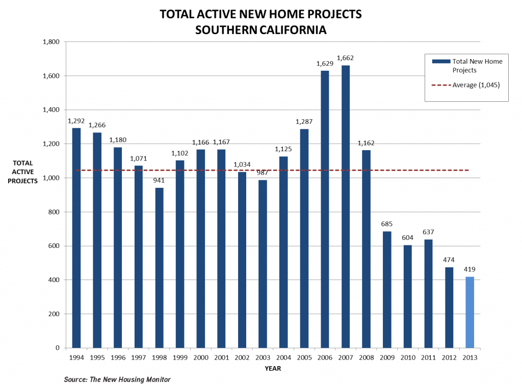Total_Active_New_Home