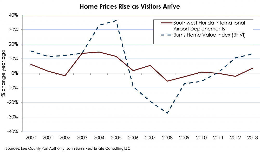 HomePrices_Rise_as_Visitors_Arrive