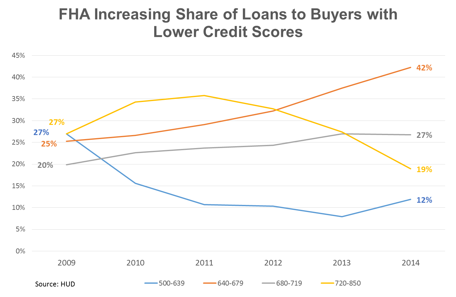 FHA-Increasing-Share-of-Loans-to-Buyers-with-Lower-Credit-Scores