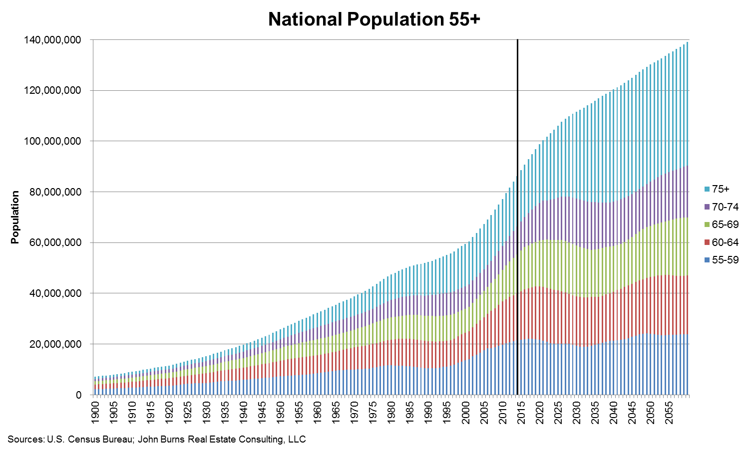 National_Population_55andOver