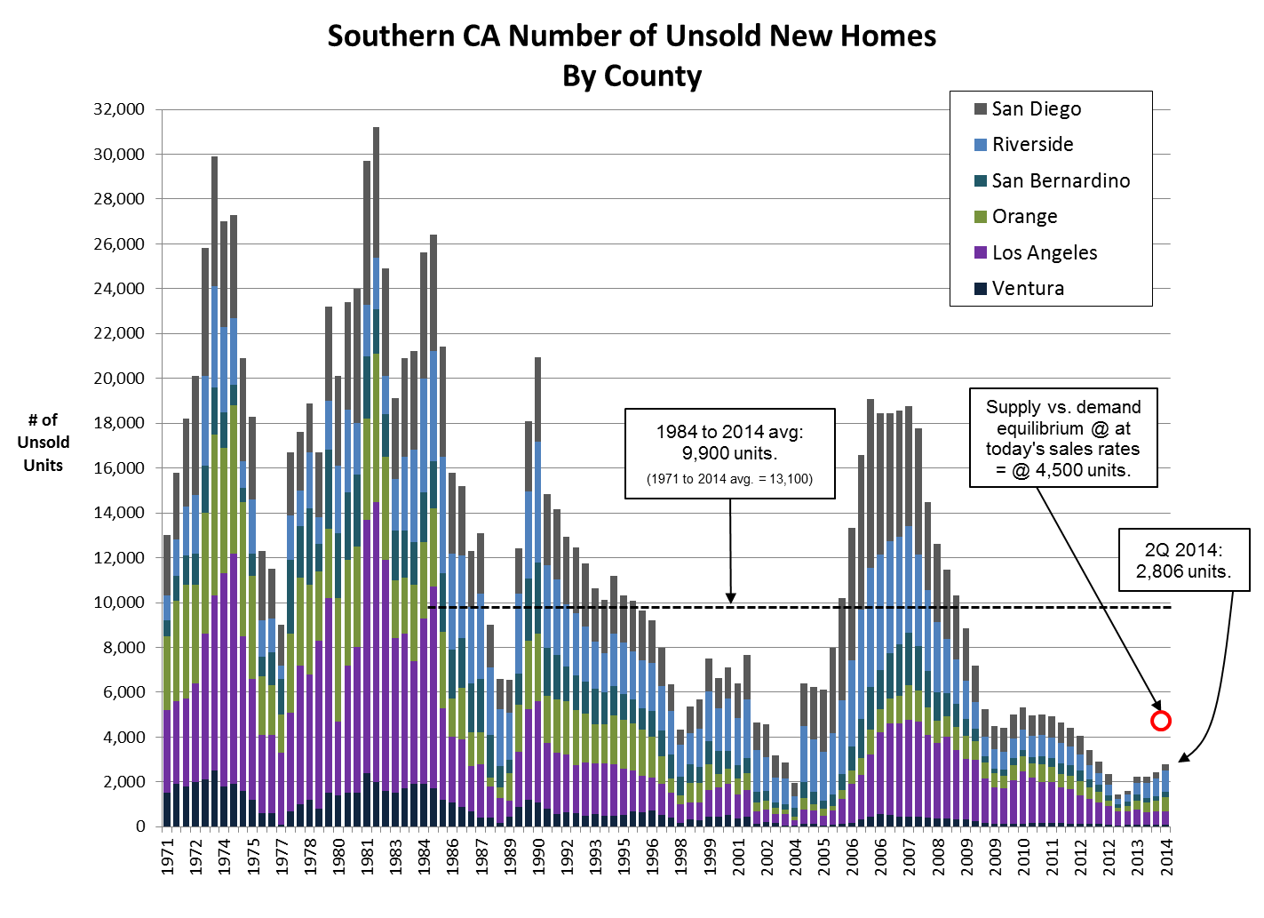 SouthernCA-NumberofUnsoldNewHomes