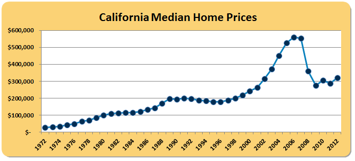 You can 39 t argue with the math the inevitable rebound for Prices of homes in california