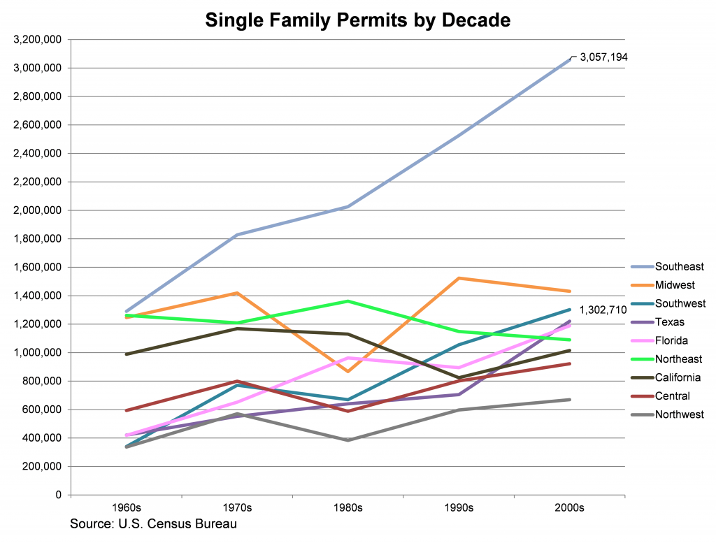 Single-Family-Permits-by-Decade