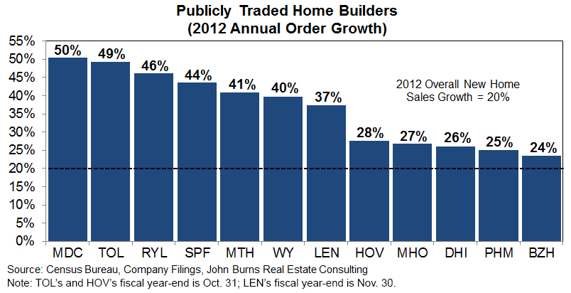 biggest-homebuilders-02-11-13.jpg