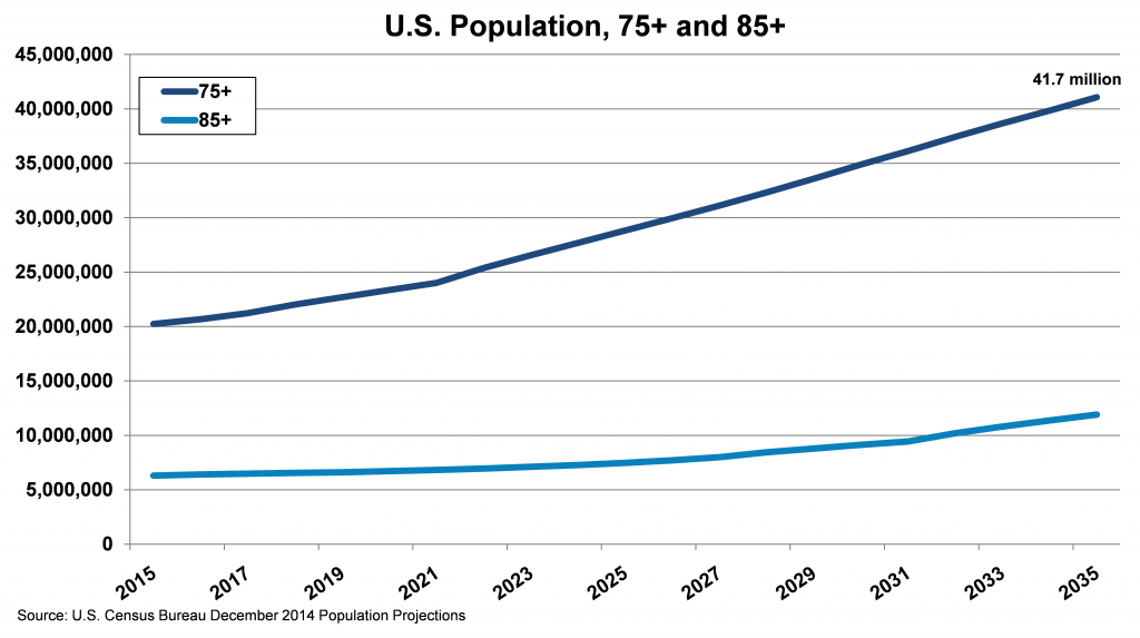 US-Population_75-85_AArtunianBMI