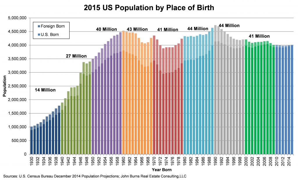 2015-US-Population-by-Place-of-Birth