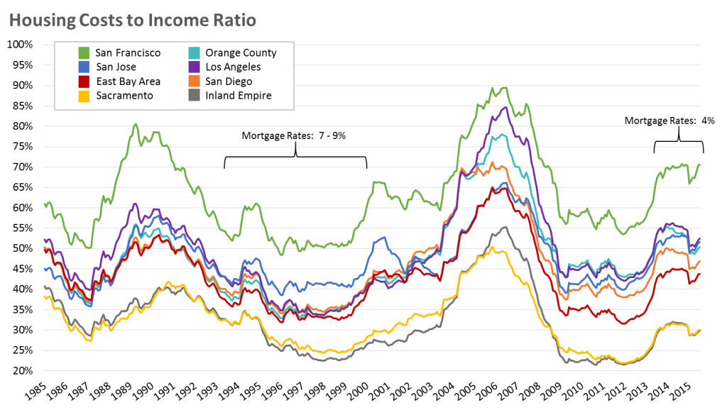 Housing-Costs-To-Income-Ratio_California_2015