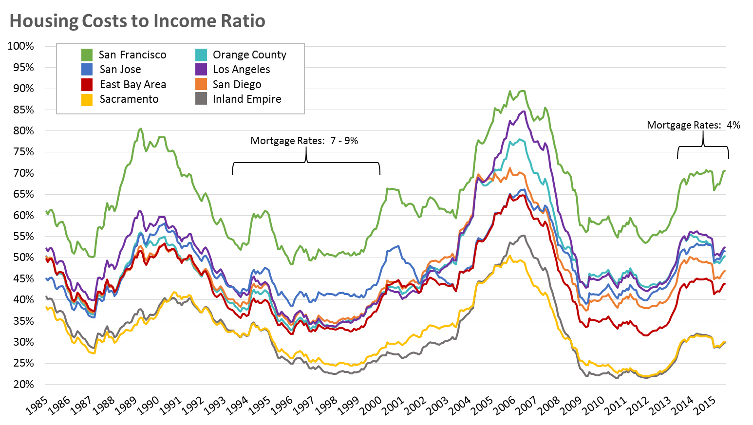 Californias Housing Costs To Income Ratios