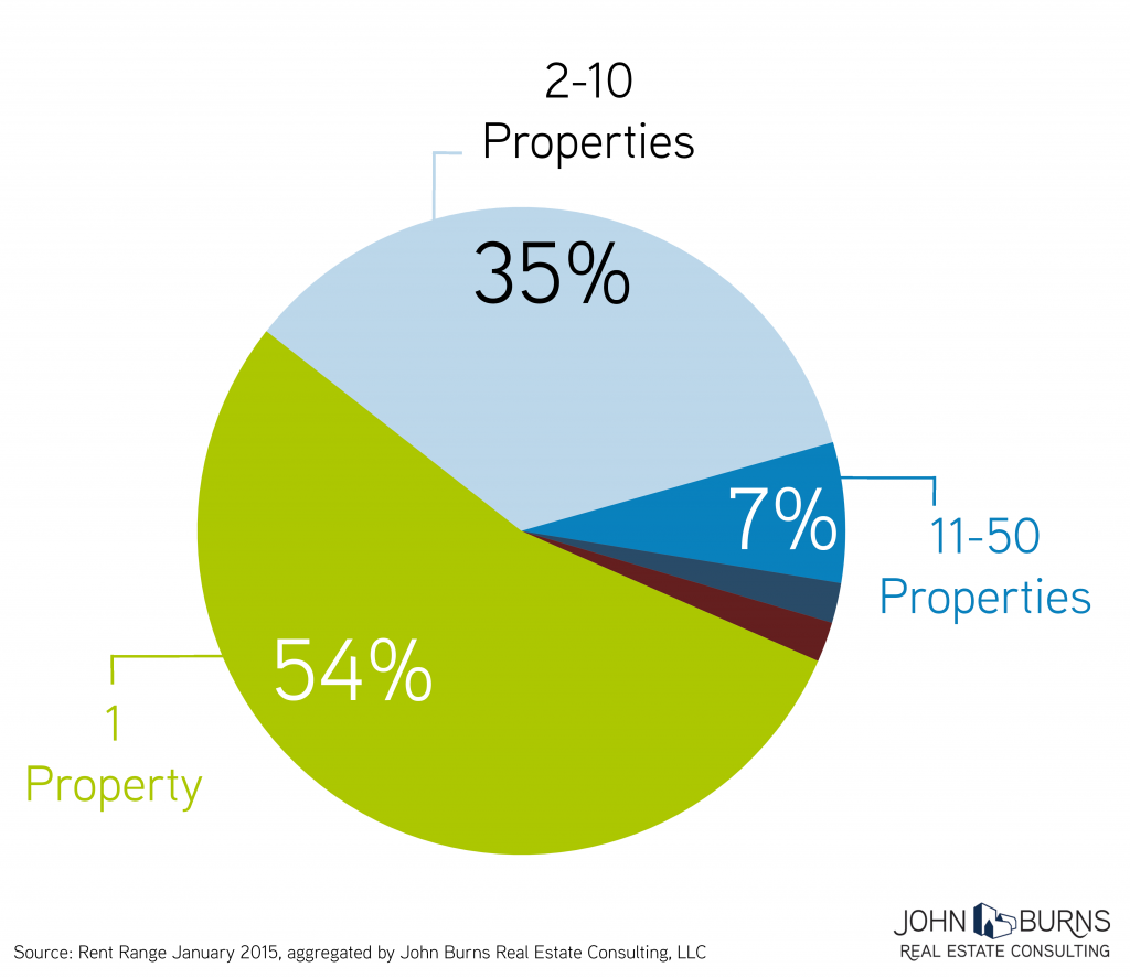 Property-Pie-Chart_JBREC