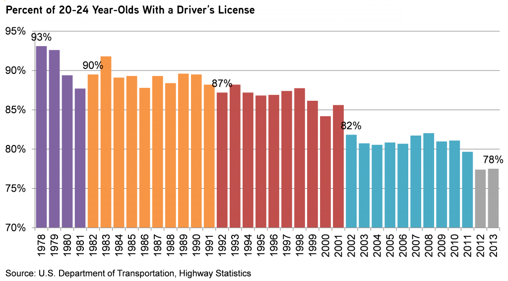 Percent-of-20-24-year-olds-with-a-drivers-license-fixed-title