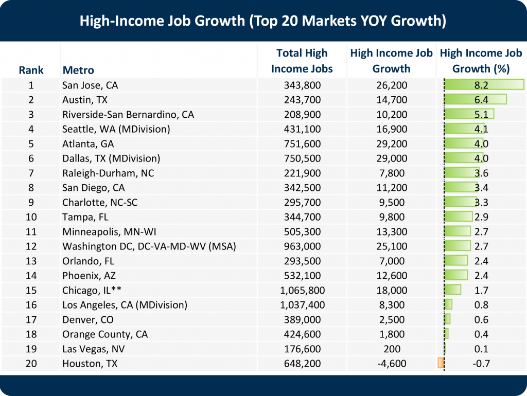 High-Income-Job-Growth_Top20
