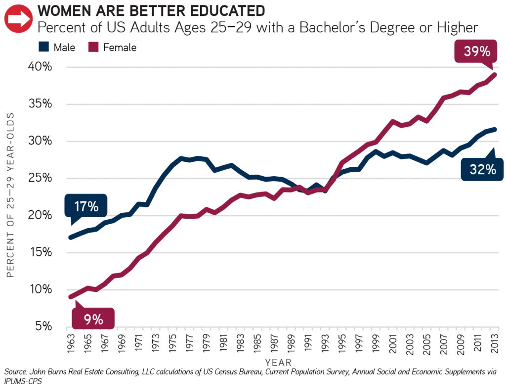 percent of adults with bachelor's degree