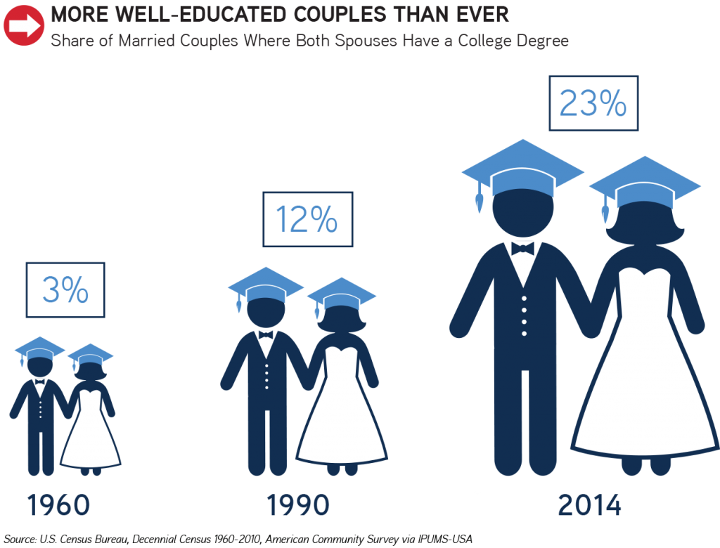 share of married couples with college degree